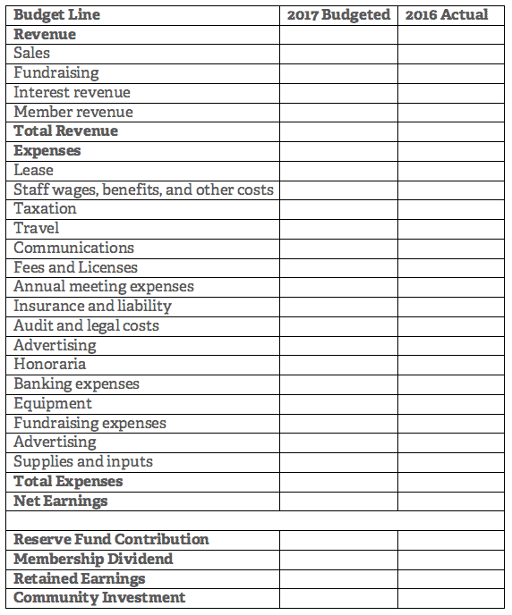 Table for budgeting a co-poperative