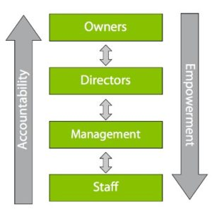 creating-governance-structure